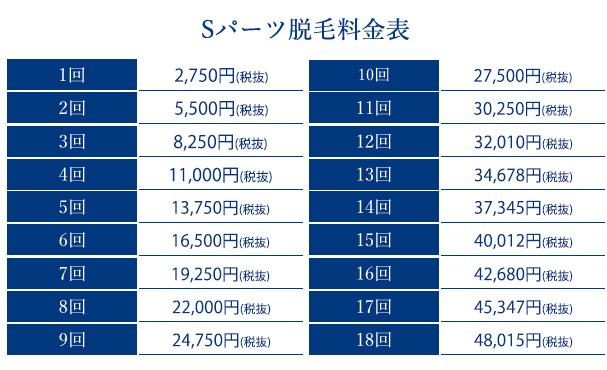 ストラッシュのSパーツ 価格表